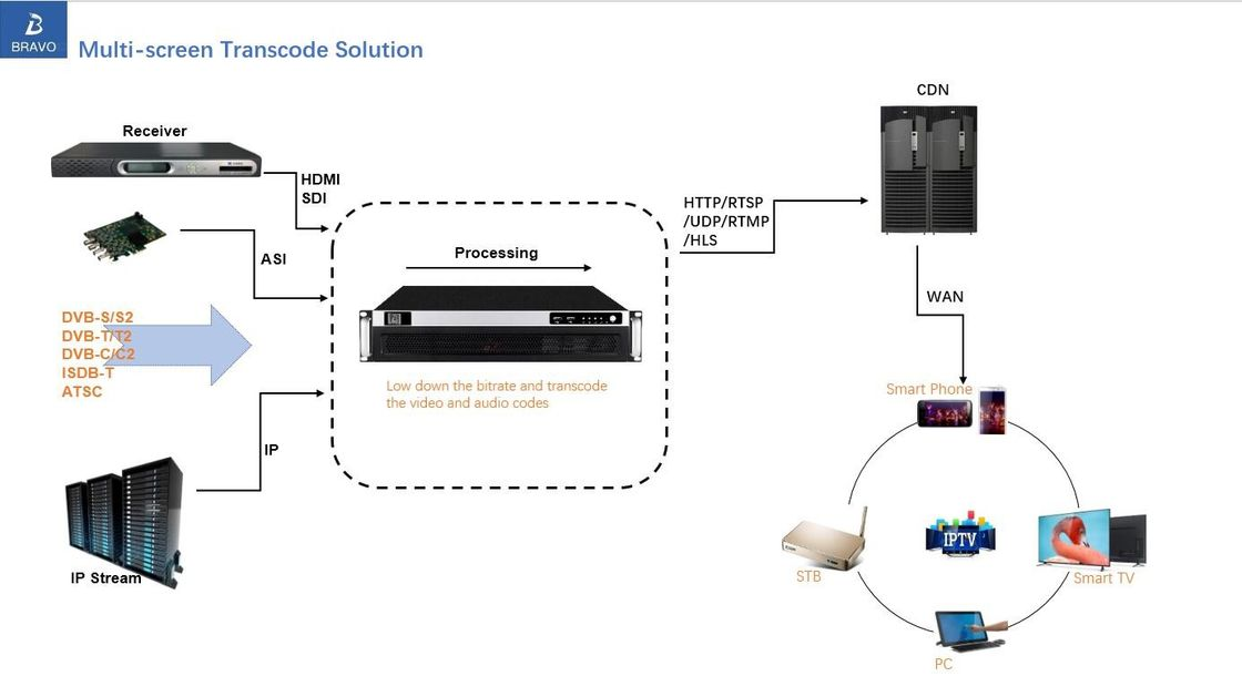 Multi Screen Transcode Digital Headend Solutions Bravo IPTV System FCC Approval
